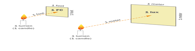 https://looneylumens.com/wp-content/uploads/2019/01/footcandle-lux.png